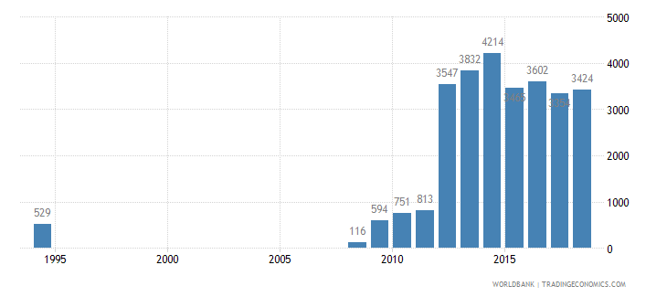 ghana trademark applications total wb data