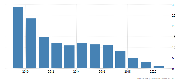 ghana travel services percent of commercial service imports wb data