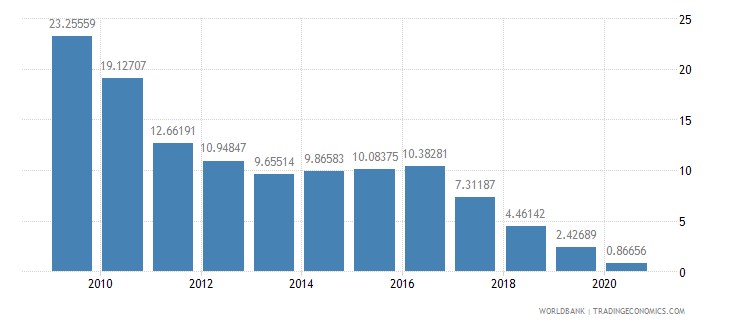 ghana travel services percent of service imports bop wb data