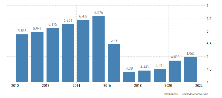 ghana unemployment female percent of female labor force wb data