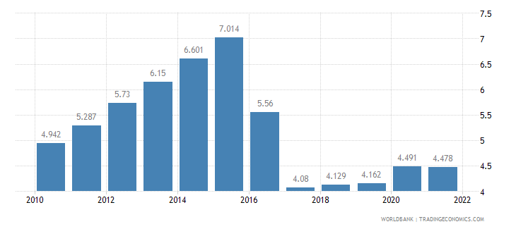 ghana unemployment male percent of male labor force wb data