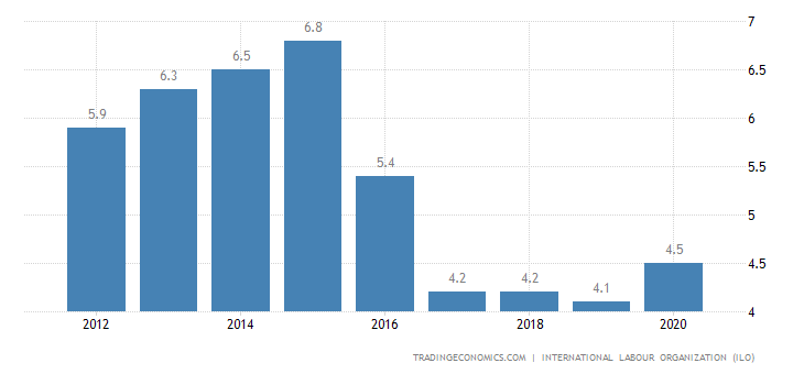 Ghana Unemployment Rate