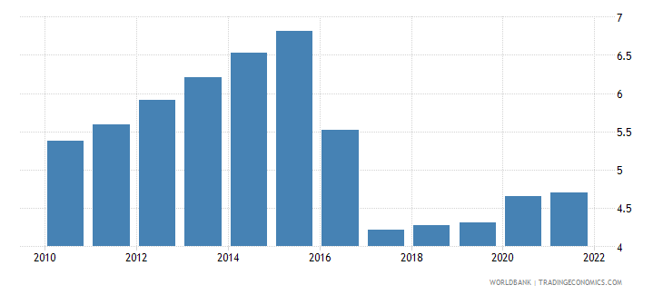 ghana unemployment total percent of total labor force wb data