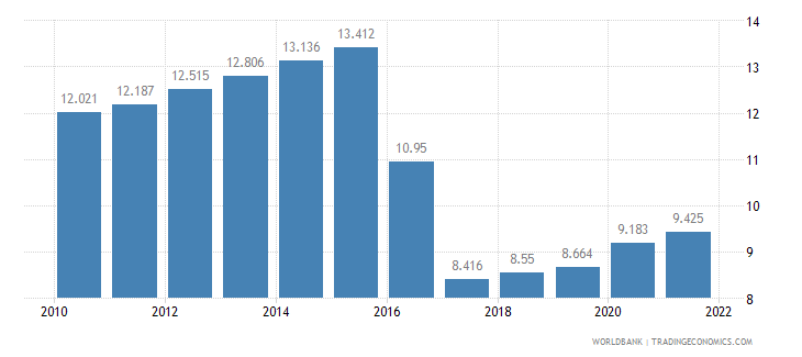 ghana unemployment youth female percent of female labor force ages 15 24 wb data