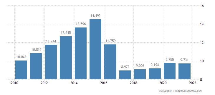 ghana unemployment youth male percent of male labor force ages 15 24 wb data