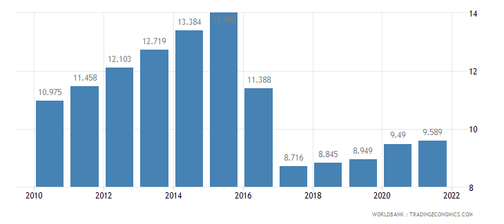 ghana unemployment youth total percent of total labor force ages 15 24 wb data