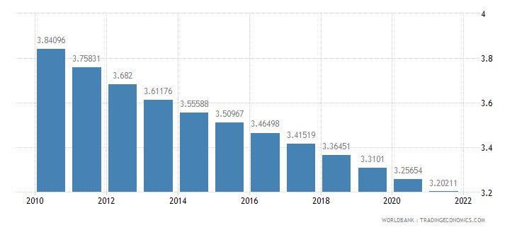 ghana urban population growth annual percent wb data