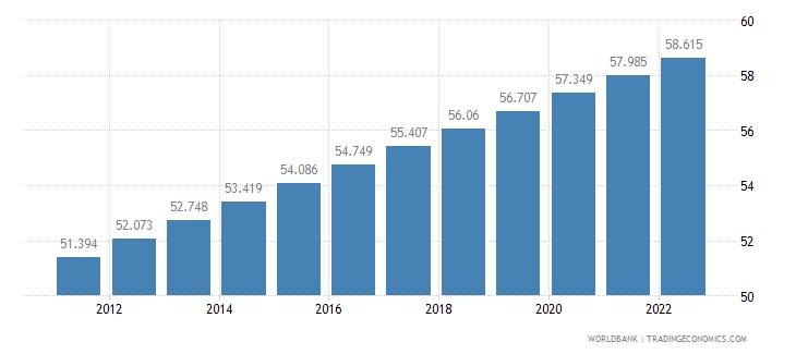 ghana urban population percent of total wb data