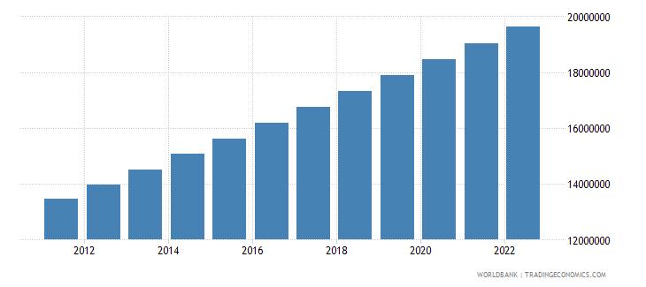 ghana urban population wb data