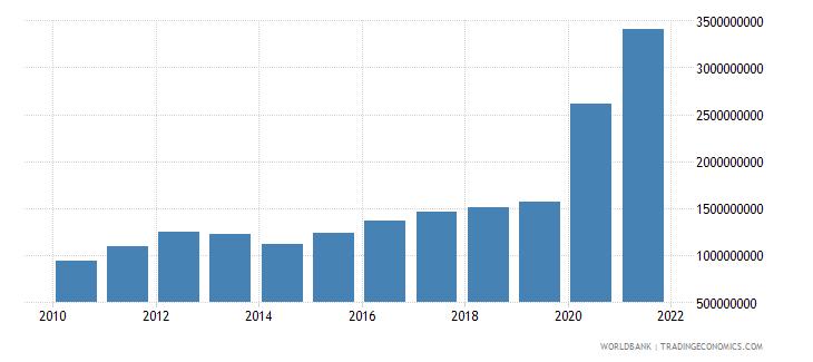 ghana use of imf credit dod us dollar wb data