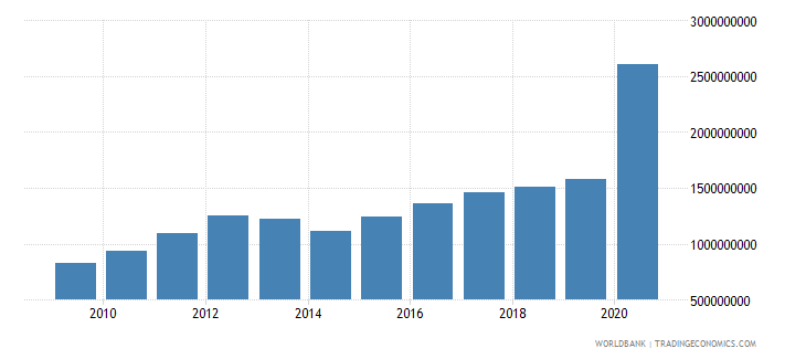 ghana use of imf credit dod us dollar wb data