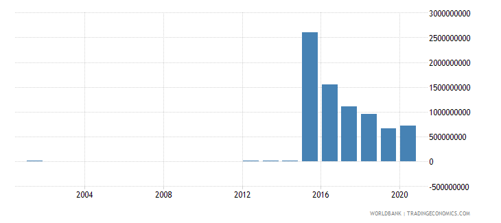 ghana workers remittances and compensation of employees paid us dollar wb data