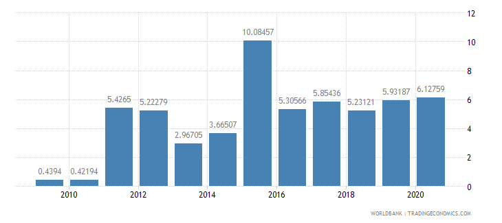 ghana workers remittances and compensation of employees received percent of gdp wb data