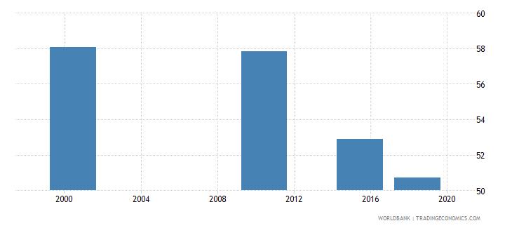 ghana youth illiterate population 15 24 years percent female wb data