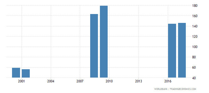 gibraltar enrolment in primary education private institutions female number wb data