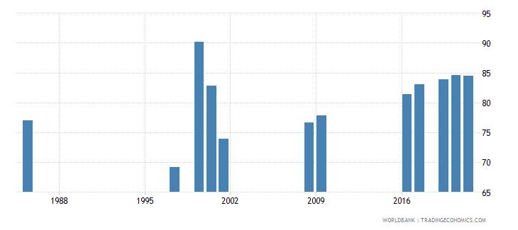 gibraltar primary education teachers percent female wb data