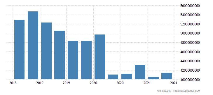 greece 01_cross border loans from bis reporting banks wb data