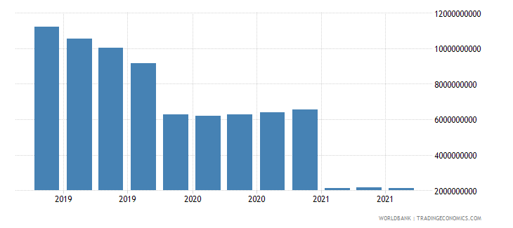 greece 07_multilateral loans imf wb data
