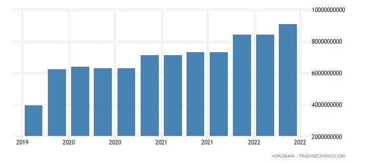 greece 10_insured export credit exposures short term bu wb data