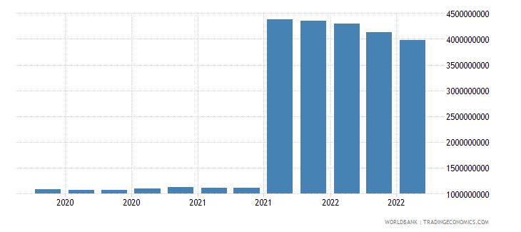 greece 11_sdr allocation wb data