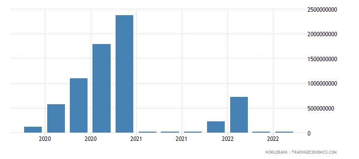 greece 13_multilateral loans imf short term wb data