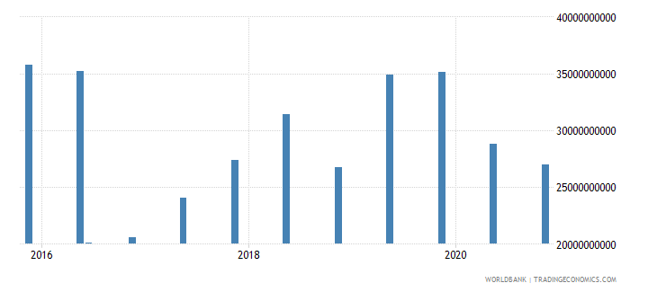 greece 14_debt securities held by nonresidents wb data