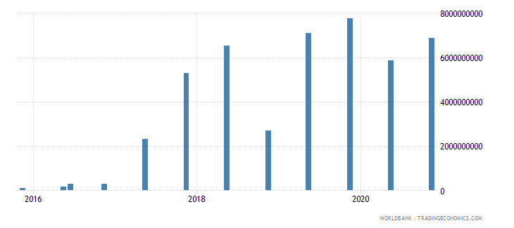 greece 15_debt securities held by nonresidents total short term wb data
