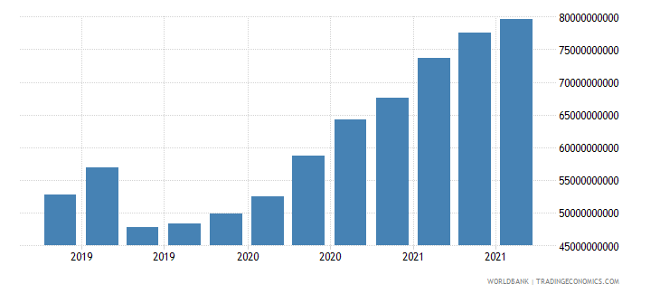 greece 16_international debt securities all maturities wb data