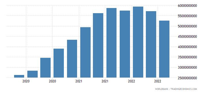greece 17_international debt securities nonbanks wb data