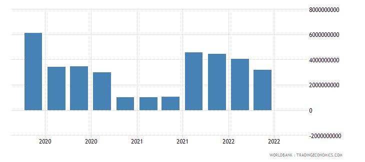 greece 18_international debt securities short term wb data