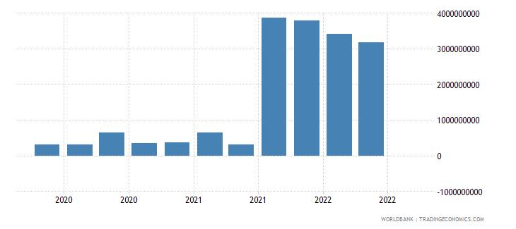 greece 19_intnl debt securities nonbanks short term wb data