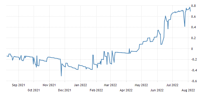 Greece 13 Weeks Bill Yield