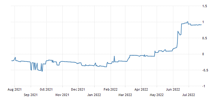 Greece 26 Weeks Bill Yield