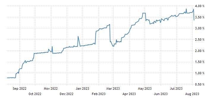 Greece 26 Weeks Bill Yield