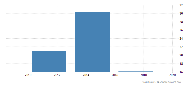 greece account used to receive government payments percent age 15 wb data