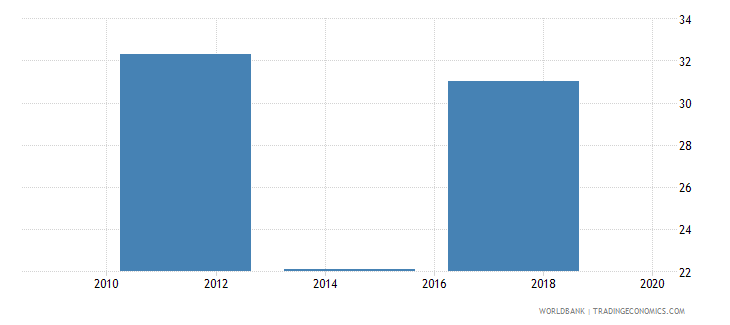 greece account used to receive wages percent age 15 wb data