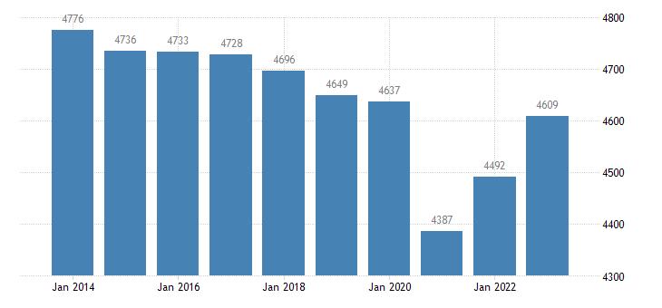 greece active population aged 15 64 eurostat data