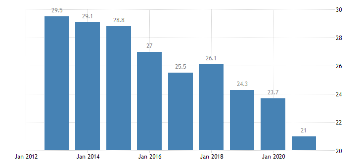 greece activity rate from 15 to 24 years eurostat data