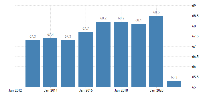 greece activity rate from 15 to 64 years active population eurostat data
