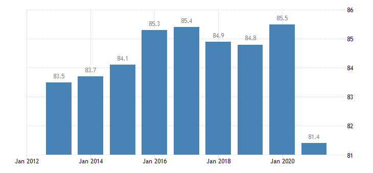 greece activity rate from 25 to 54 years eurostat data