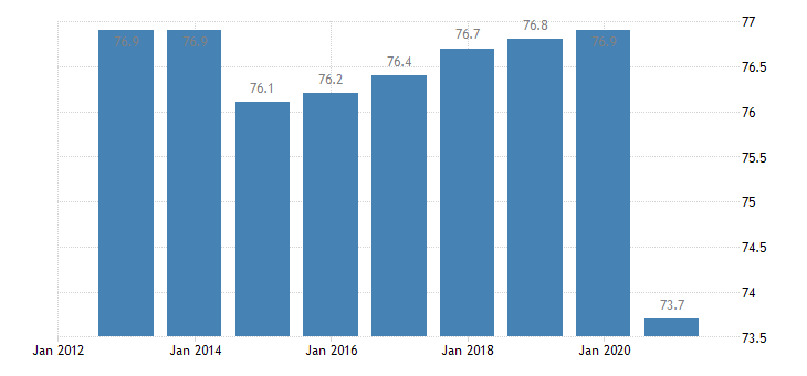 greece activity rate males eurostat data