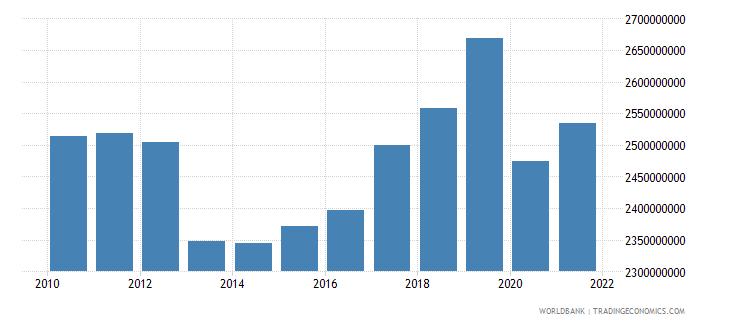 greece adjusted savings carbon dioxide damage us dollar wb data