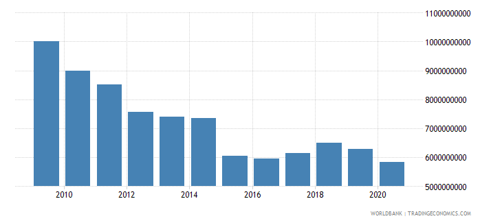 greece adjusted savings education expenditure us dollar wb data