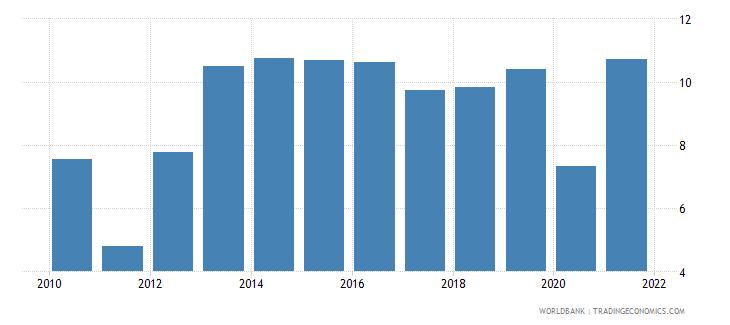 greece adjusted savings gross savings percent of gni wb data