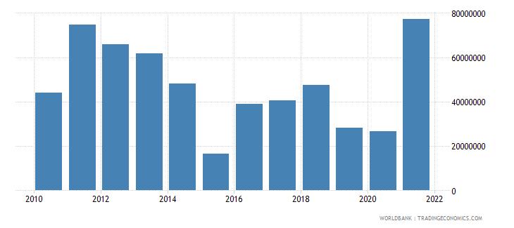 greece adjusted savings mineral depletion us dollar wb data