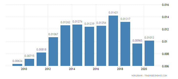 greece adjusted savings net forest depletion percent of gni wb data