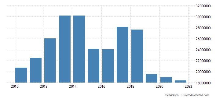 greece adjusted savings net forest depletion us dollar wb data