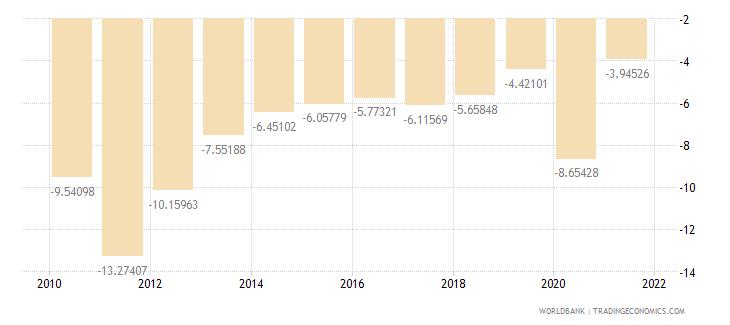 greece adjusted savings net national savings percent of gni wb data