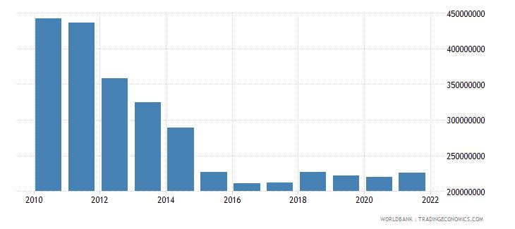 greece adjusted savings particulate emission damage us dollar wb data