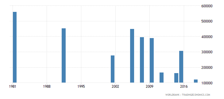 greece adult illiterate population 15 years female number wb data